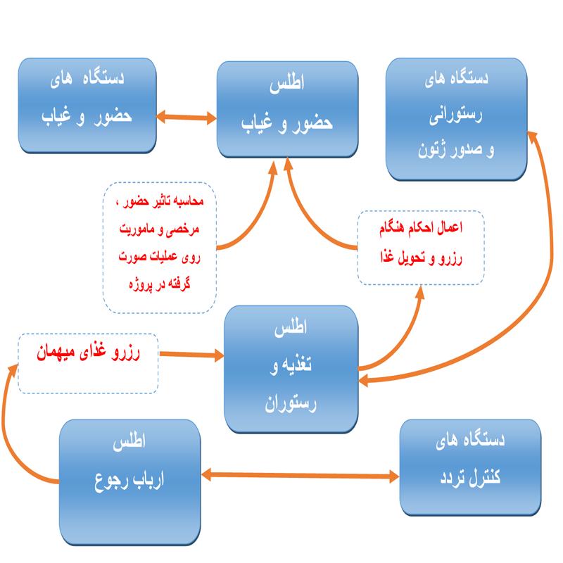 نرم افزار جامع حضور و غیاب اطلس